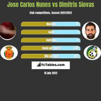 Jose Carlos Nunes vs Dimitris Siovas h2h player stats