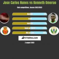 Jose Carlos Nunes vs Kenneth Omeruo h2h player stats
