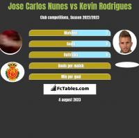 Jose Carlos Nunes vs Kevin Rodrigues h2h player stats