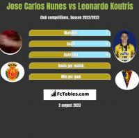 Jose Carlos Nunes vs Leonardo Koutris h2h player stats