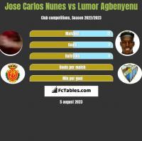 Jose Carlos Nunes vs Lumor Agbenyenu h2h player stats