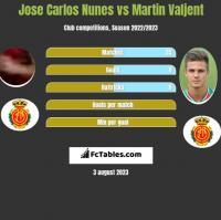 Jose Carlos Nunes vs Martin Valjent h2h player stats