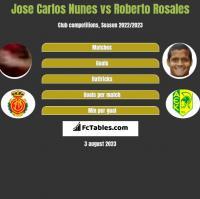 Jose Carlos Nunes vs Roberto Rosales h2h player stats
