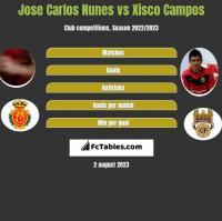 Jose Carlos Nunes vs Xisco Campos h2h player stats