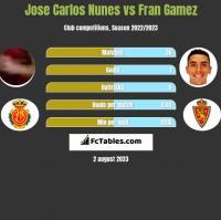 Jose Carlos Nunes vs Fran Gamez h2h player stats
