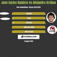 Jose Carlos Ramirez vs Alejandro Arribas h2h player stats