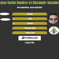 Jose Carlos Ramirez vs Alexander Gonzalez h2h player stats