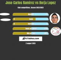 Jose Carlos Ramirez vs Borja Lopez h2h player stats