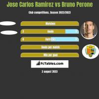 Jose Carlos Ramirez vs Bruno Perone h2h player stats