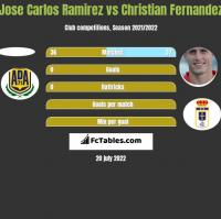 Jose Carlos Ramirez vs Christian Fernandez h2h player stats