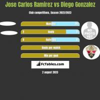 Jose Carlos Ramirez vs Diego Gonzalez h2h player stats