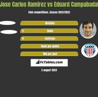 Jose Carlos Ramirez vs Eduard Campabadal h2h player stats