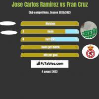 Jose Carlos Ramirez vs Fran Cruz h2h player stats