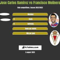 Jose Carlos Ramirez vs Francisco Molinero h2h player stats