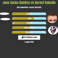 Jose Carlos Ramirez vs Gerard Valentin h2h player stats