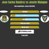 Jose Carlos Ramirez vs Josete Malagon h2h player stats