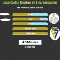 Jose Carlos Ramirez vs Luis Hernandez h2h player stats