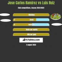 Jose Carlos Ramirez vs Luis Ruiz h2h player stats