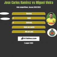 Jose Carlos Ramirez vs Miguel Vieira h2h player stats