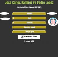 Jose Carlos Ramirez vs Pedro Lopez h2h player stats