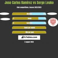 Jose Carlos Ramirez vs Serge Leuko h2h player stats