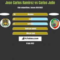 Jose Carlos Ramirez vs Carlos Julio h2h player stats