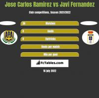 Jose Carlos Ramirez vs Javi Fernandez h2h player stats