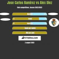 Jose Carlos Ramirez vs Alex Diez h2h player stats