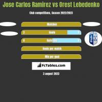 Jose Carlos Ramirez vs Orest Lebedenko h2h player stats