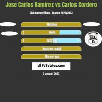 Jose Carlos Ramirez vs Carlos Cordero h2h player stats