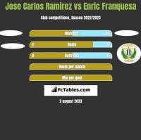 Jose Carlos Ramirez vs Enric Franquesa h2h player stats