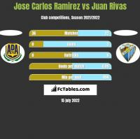 Jose Carlos Ramirez vs Juan Rivas h2h player stats