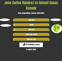 Jose Carlos Ramirez vs Ismael Casas Casado h2h player stats