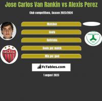 Jose Carlos Van Rankin vs Alexis Perez h2h player stats