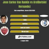 Jose Carlos Van Rankin vs Arelibetsiel Hernandez h2h player stats