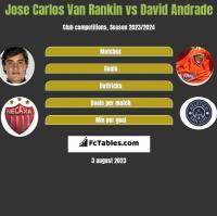Jose Carlos Van Rankin vs David Andrade h2h player stats