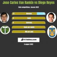 Jose Carlos Van Rankin vs Diego Reyes h2h player stats