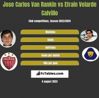 Jose Carlos Van Rankin vs Efrain Velarde Calvillo h2h player stats