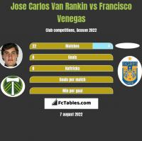 Jose Carlos Van Rankin vs Francisco Venegas h2h player stats