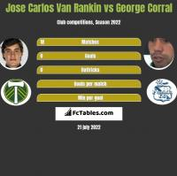 Jose Carlos Van Rankin vs George Corral h2h player stats