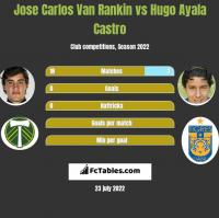 Jose Carlos Van Rankin vs Hugo Ayala Castro h2h player stats