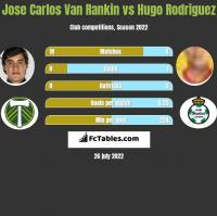 Jose Carlos Van Rankin vs Hugo Rodriguez h2h player stats
