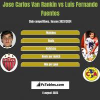 Jose Carlos Van Rankin vs Luis Fernando Fuentes h2h player stats