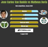 Jose Carlos Van Rankin vs Matheus Doria h2h player stats