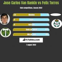 Jose Carlos Van Rankin vs Felix Torres h2h player stats