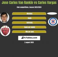 Jose Carlos Van Rankin vs Carlos Vargas h2h player stats