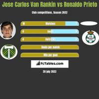 Jose Carlos Van Rankin vs Ronaldo Prieto h2h player stats