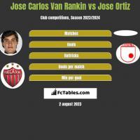Jose Carlos Van Rankin vs Jose Ortiz h2h player stats