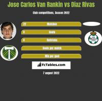 Jose Carlos Van Rankin vs Diaz Rivas h2h player stats