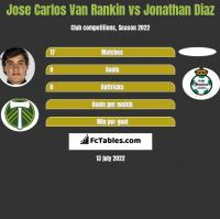 Jose Carlos Van Rankin vs Jonathan Diaz h2h player stats